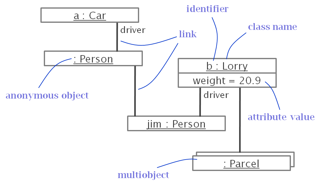 uml object diagram introduction Introduction in the last article, you saw how your application could be represented in a class diagram a class diagram is a static representation of your system it shows the types of classes, and how these classes are linked to each other in this edition of our series we introduce the object diagram.