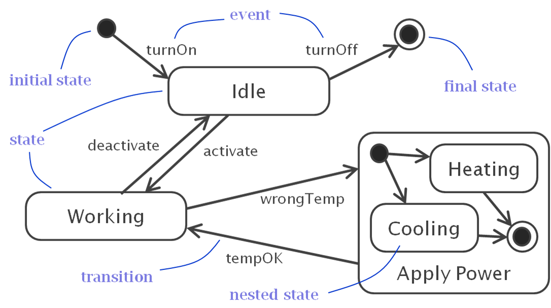 uml state machine diagram