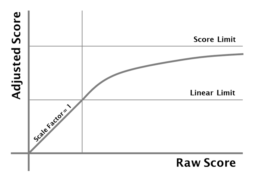 Graph of score adjustment