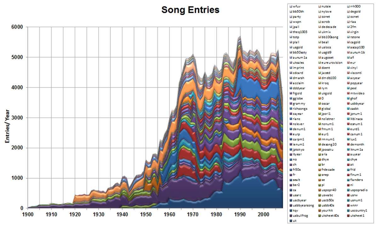 Song Entries Chart