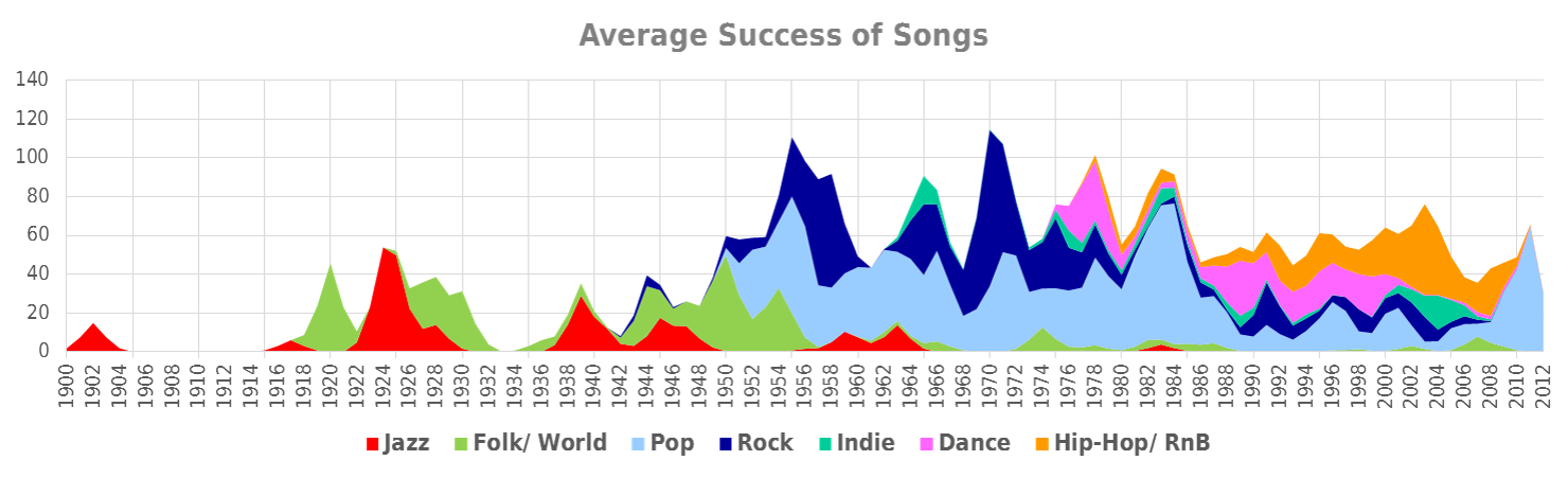 Success of songs against years