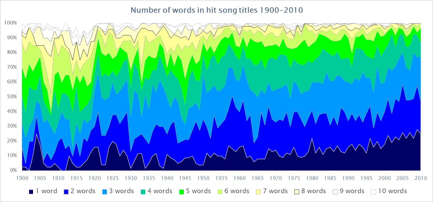 Trends of word length in song titles